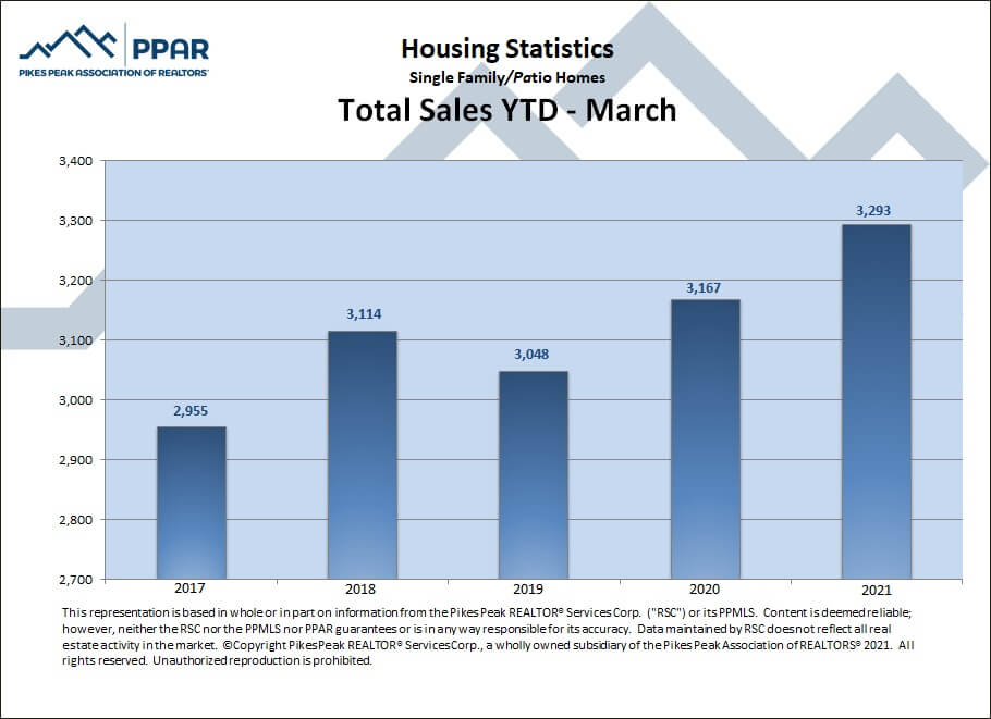 Colorado Springs March 2021 real estate total sales YTD