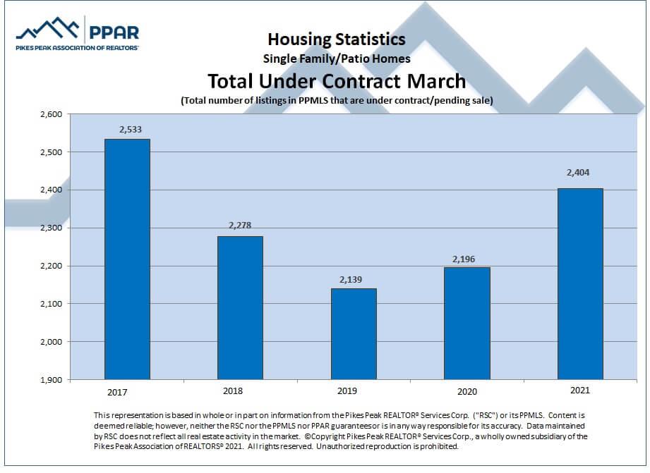 Colorado Springs March 2021 real estate total sales under contract
