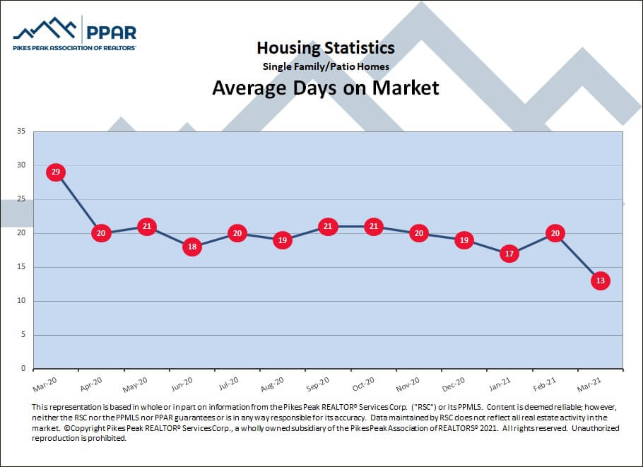 Colorado Springs March 2021 real estate average days on market