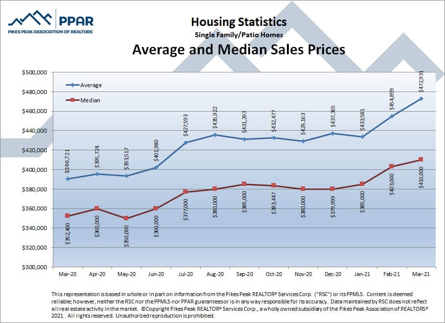 Colorado Springs March 2021 real estate listings average and median sales prices