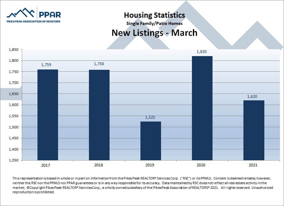 Colorado Springs March 2021 real estate new listings