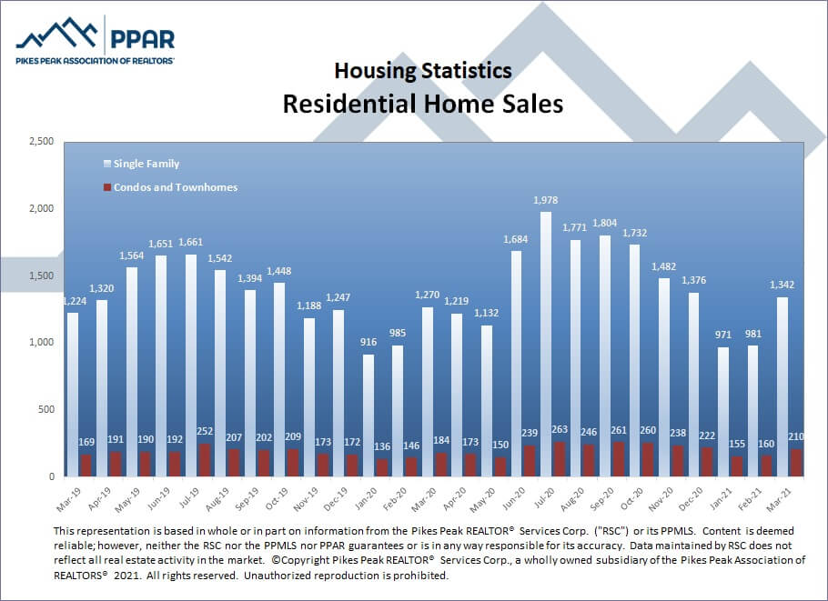 Colorado Springs March 2021 real estate residential home sales