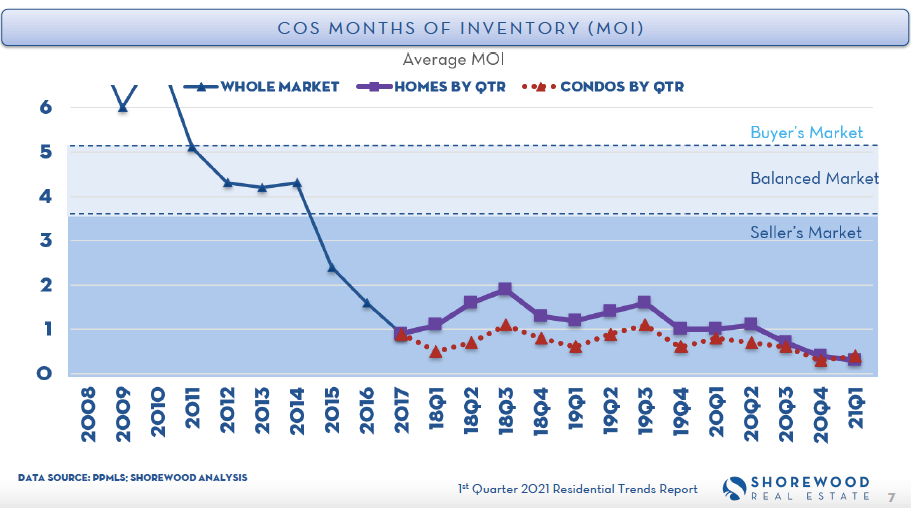 Colorado Springs months of inventory MOI