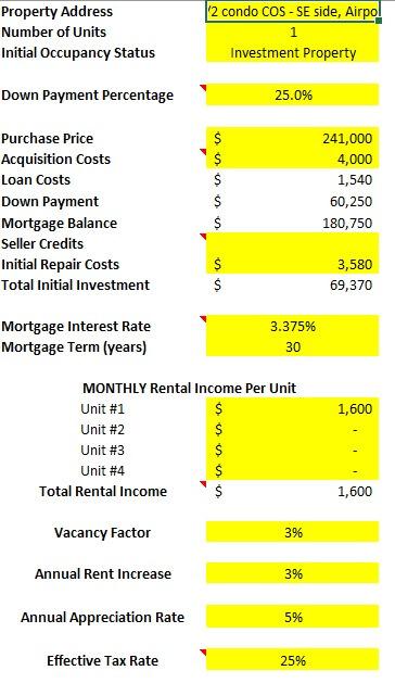 Colorado Springs condo Deal Analysis spreadsheet