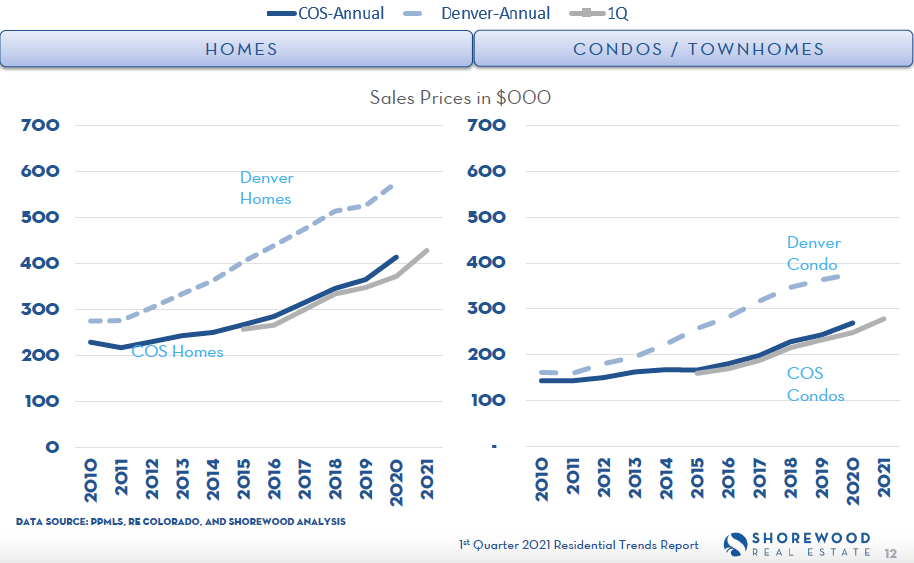Colorado Springs Historical comparison rental property chart