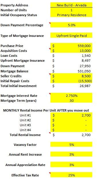 Denver house hack Deal Analysis spreadsheet
