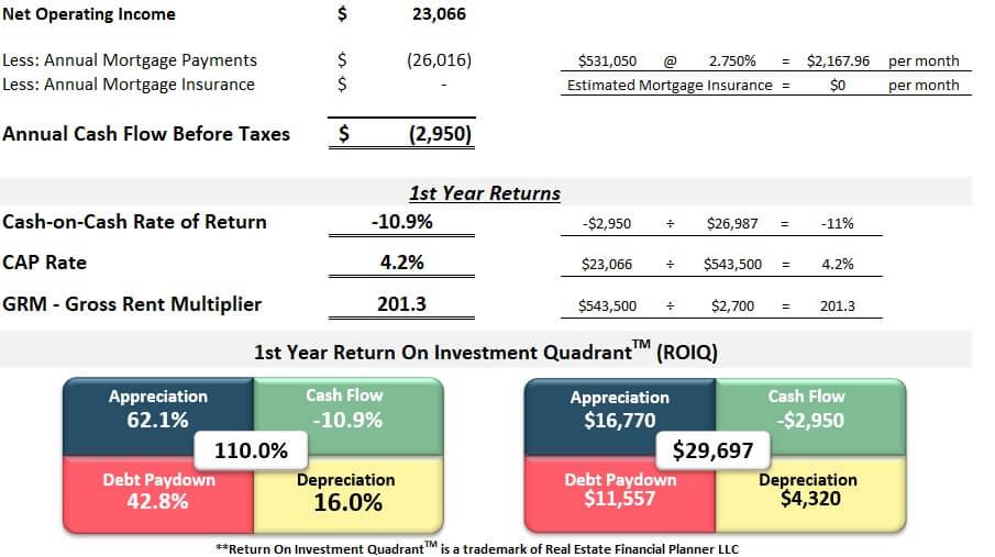 First year returns spreadsheet Denver house hack rental