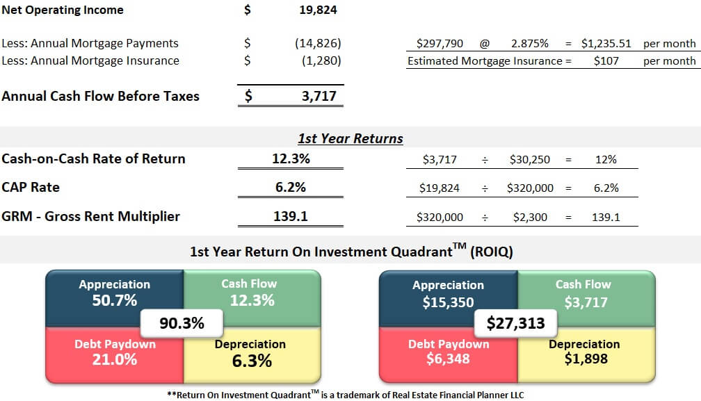 First year returns analysis spreadsheet colorado springs dedicated house hacker