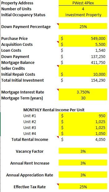 fourplex rental Pueblo Colorado deal analysis spreadsheet