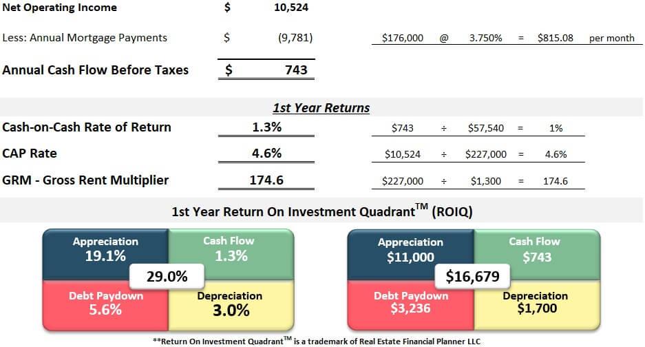 First year returns spreadsheet Pueblo rental
