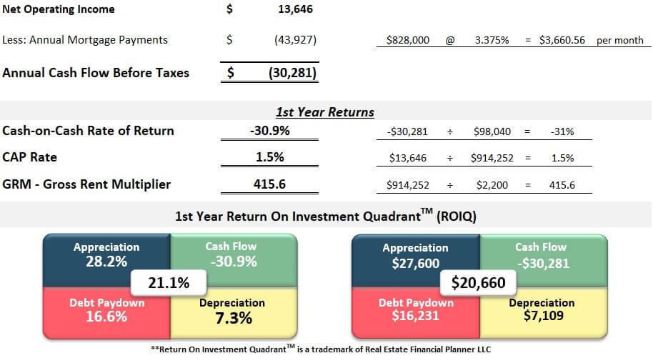 First year returns spreadsheet Denver LoHi rental with ADU