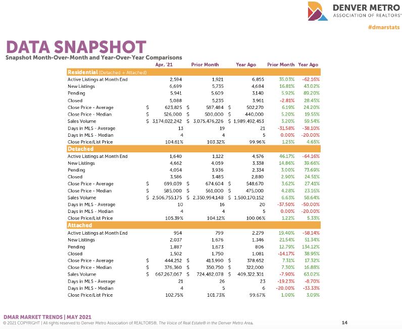 Denver Housing Trends April 2021 Data Snapshot