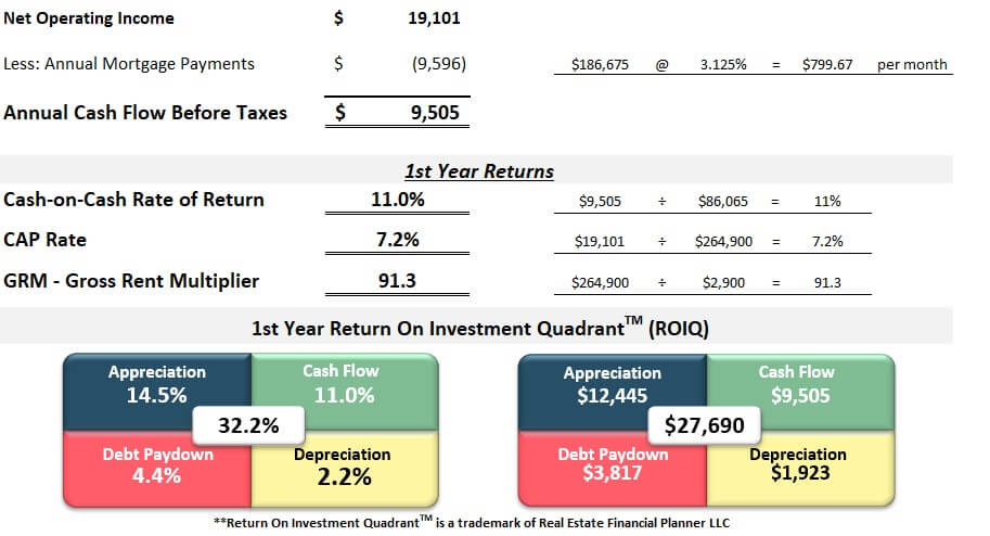 First Year Returns Corporate