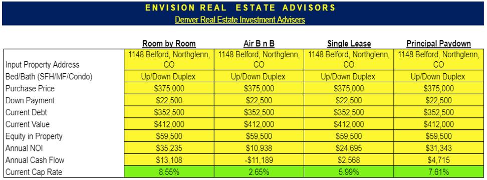 side by side comparison of rental scenarios - room by room vs Airbnb versue single lease vs principal paydown