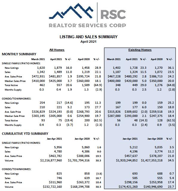 Colorado Springs April 2021 real estate listings and sales