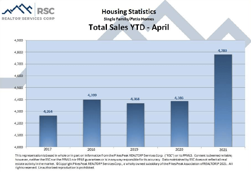 Colorado Springs April 2021 real estate total sales YTD
