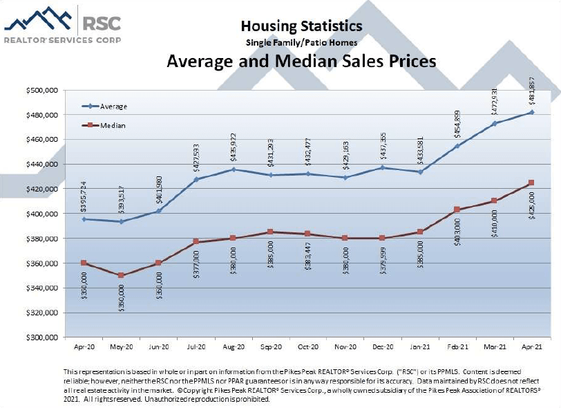 Colorado Springs April 2021 real estate listings average and median sales prices