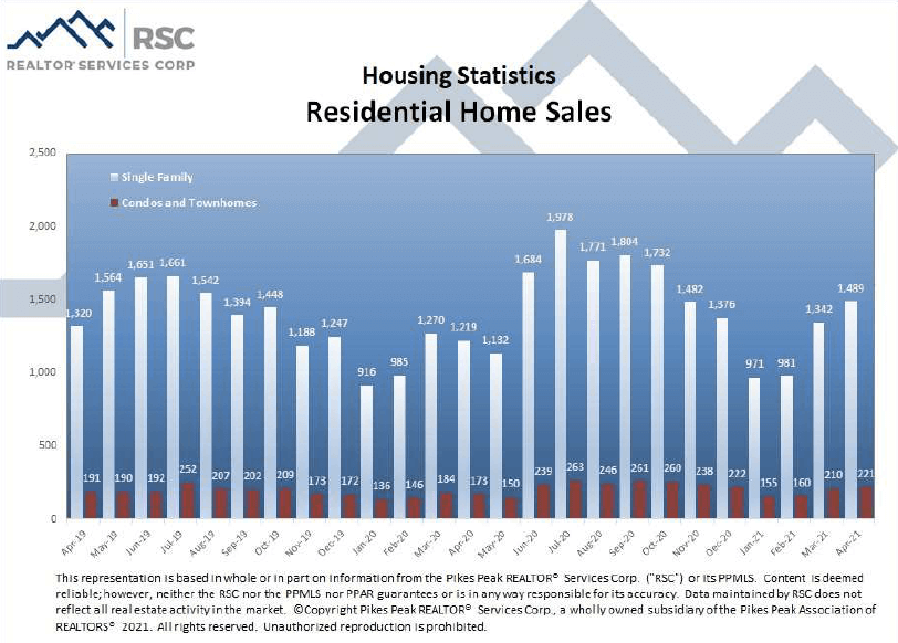 Colorado Springs April 2021 real estate residential home sales