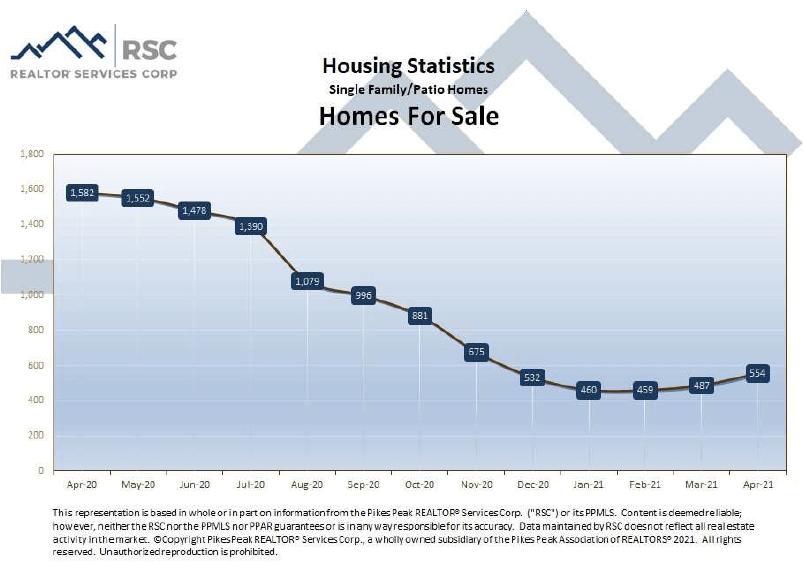 Colorado Springs April 2021 real estate homes for sale