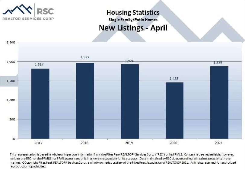 Colorado Springs April 2021 real estate new listings