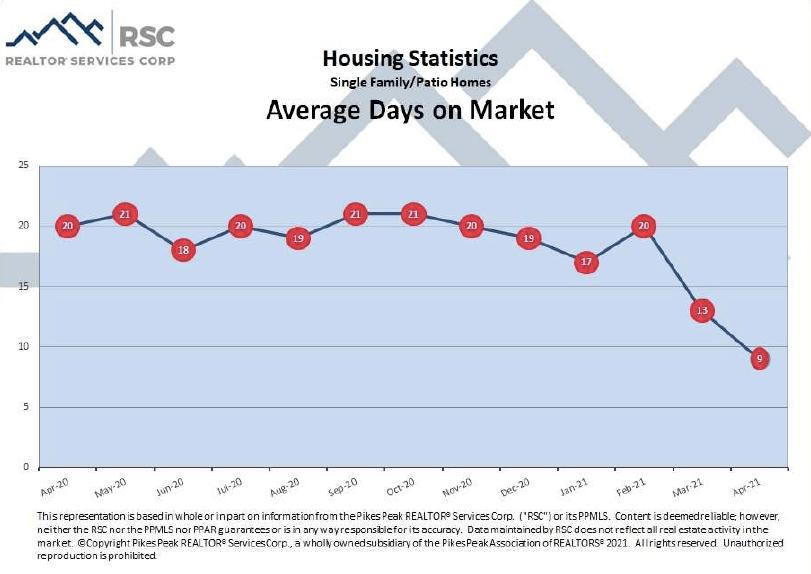 Colorado Springs April 2021 real estate average days on market