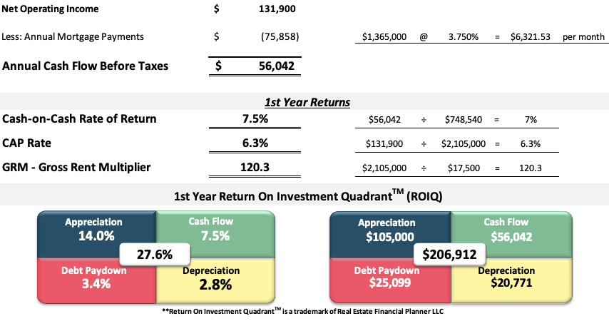 commercial office space in Colorado Springs first year returns spreadsheet