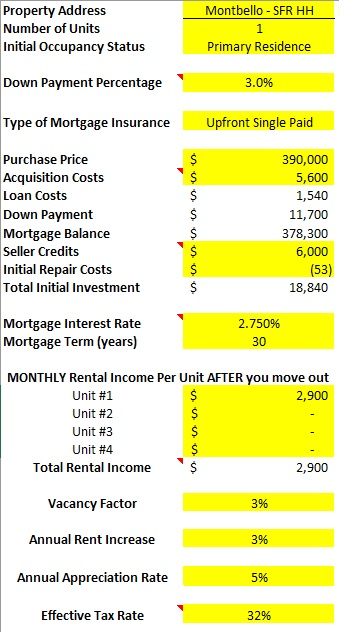 Montbello Room by Room House Hack deal analysis spreadsheet