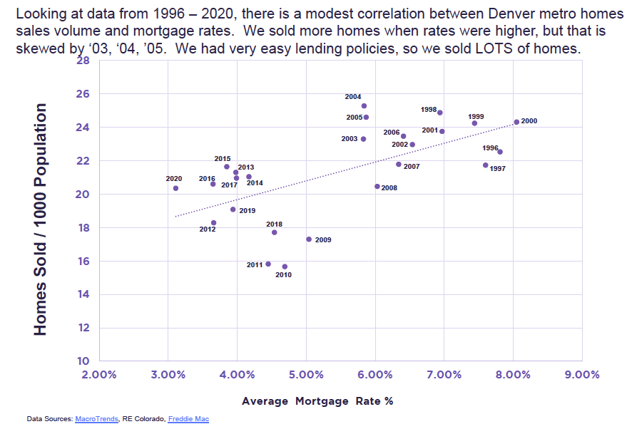 Home Sales Correlation with Mortgage Rates Denver