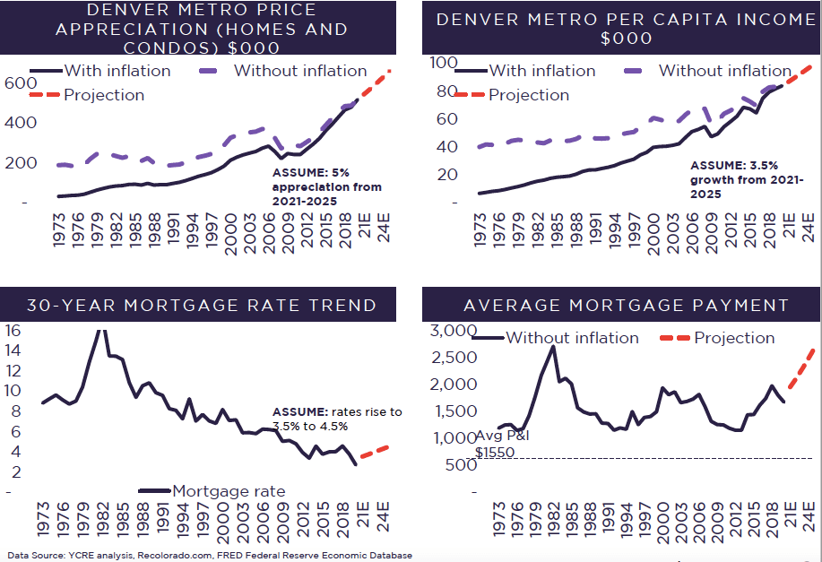 Denver real estate future projections