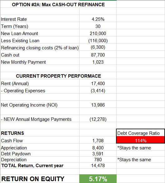 Return on Equity spreadsheet cash out refinance