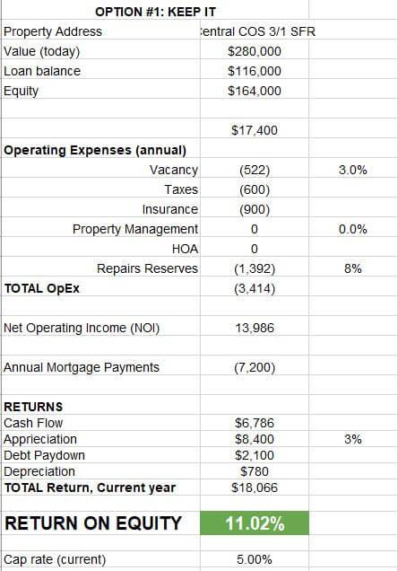 Return on Equity percentage spreadsheet Colorado Springs rental property