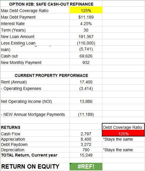Return on Equity spreadsheet Colorado Springs rental property safe cash out refi