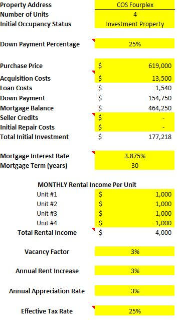 Colorado Springs fourplex rental property spreadsheet