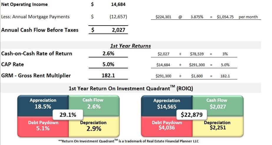 3 bedroom 1 bath Colorado Springs Rental first year returns spreadsheet