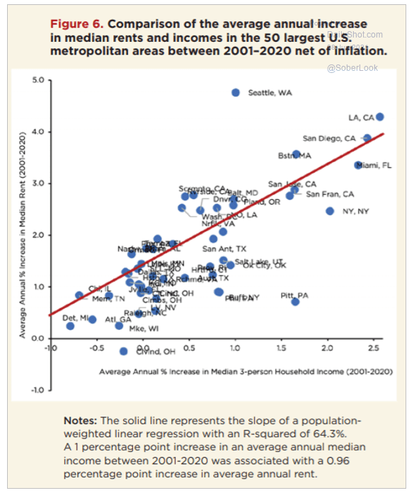 Comparison of the average annual increase in median rents and income in the 50 largest US metro areas between 2001-2020 net of inflation.