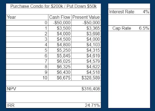 internal rate of return spreadsheet for Denver condo