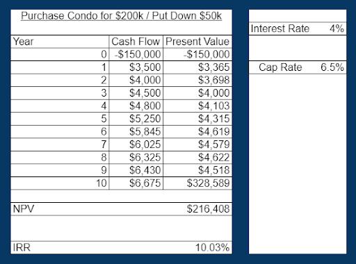 Internal rate of return for Denver condo