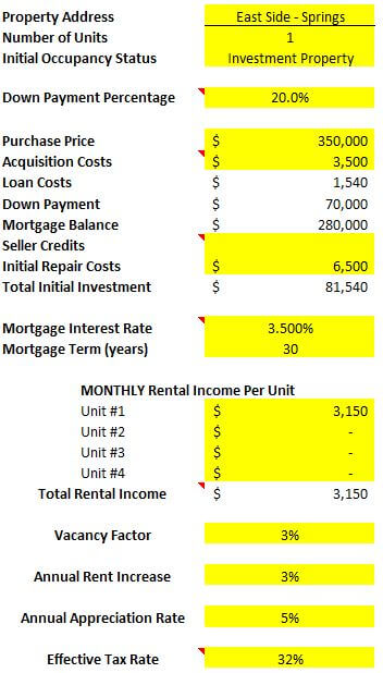 Colorado Springs room by room rental property spreadsheet