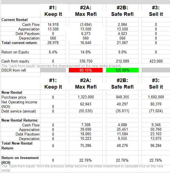 compare returns on rental property keep it, refi, sell it