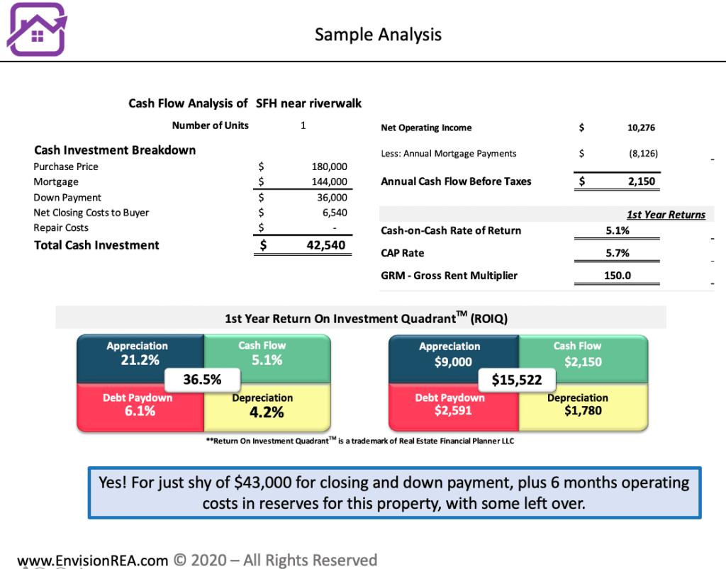 deal analysis spreadsheet Pueblo rental property