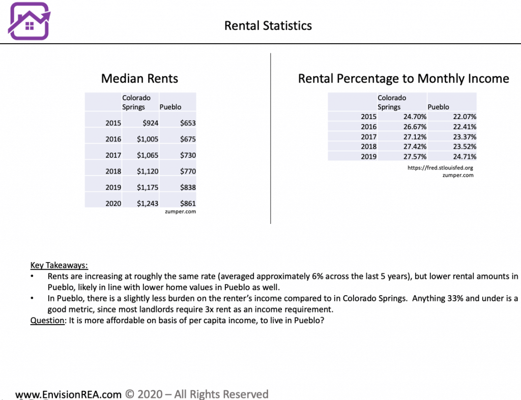 Colorado Springs compared to Pueblo rents and monthly income