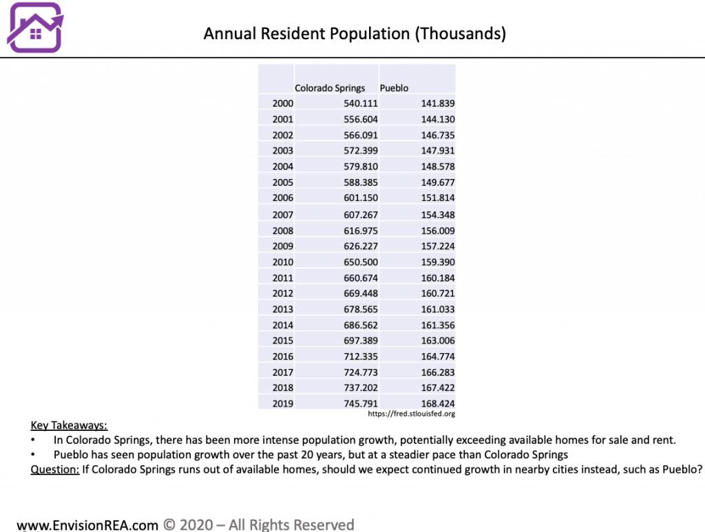 Pueblo population growth compared to Colorado Springs
