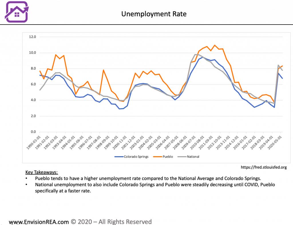 Pueblo unemployment rate