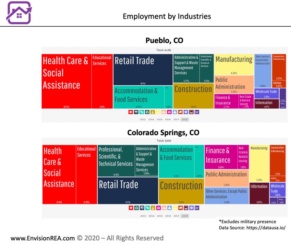 Pueblo employment job market