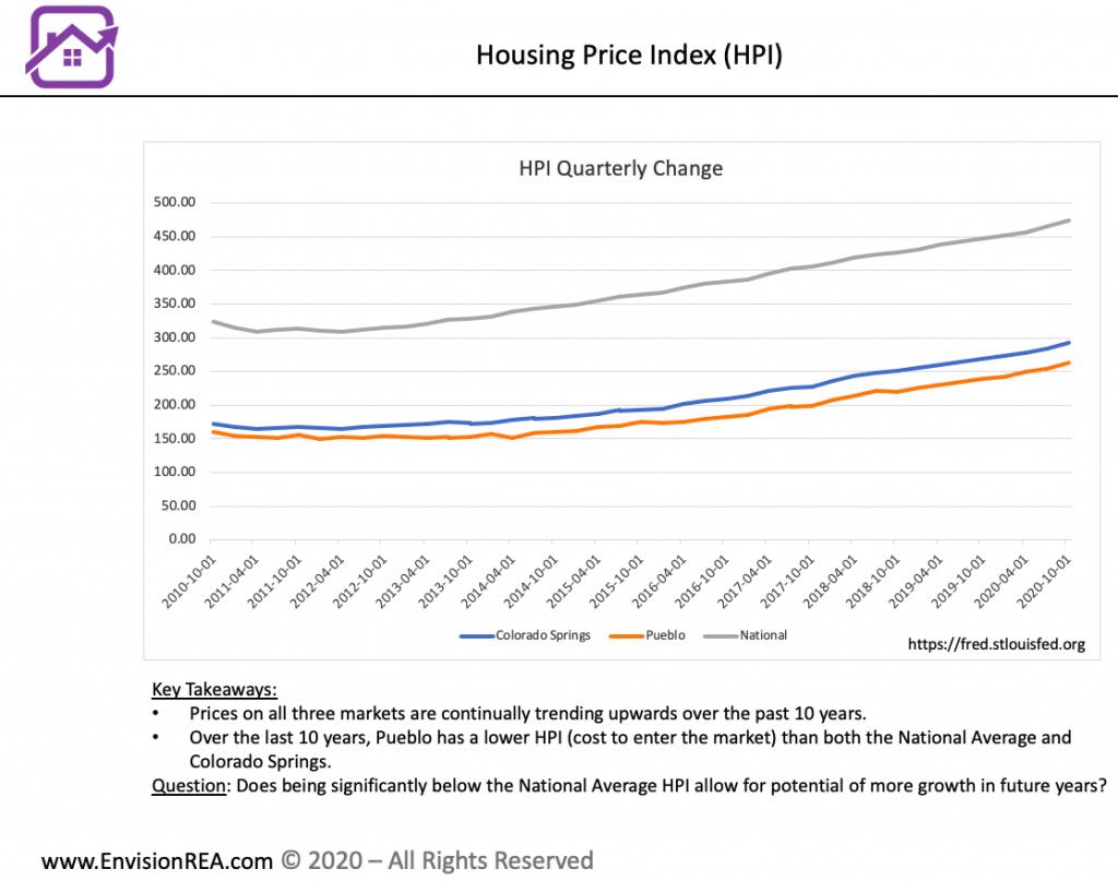 Colorado Springs compared to Pueblo housing prices