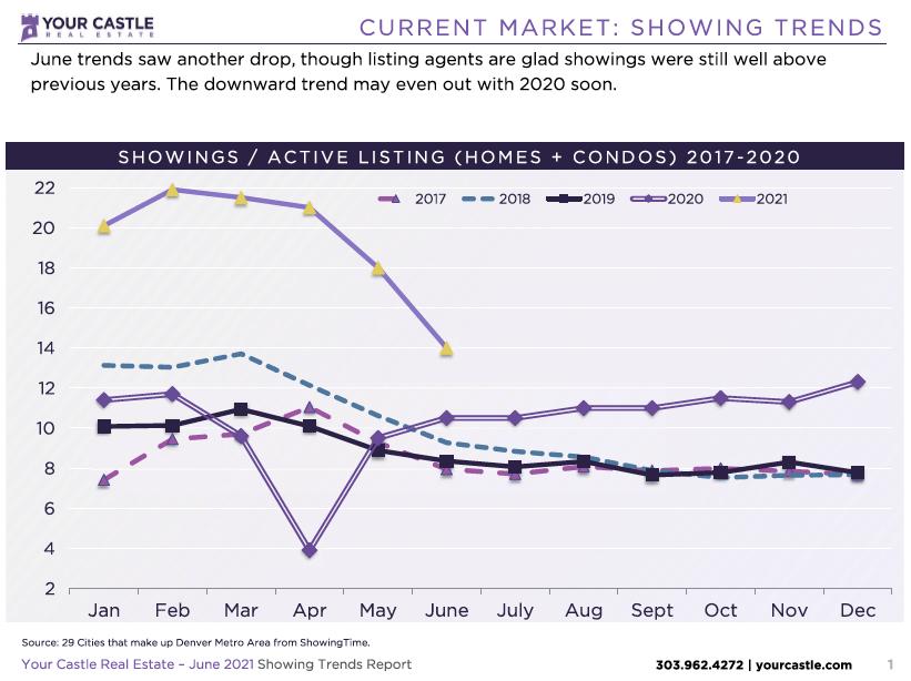 showing Denver homes June 2021 graph