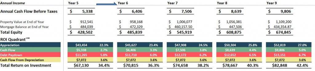 Rental property spreadsheet long term analysis Arvada duplex