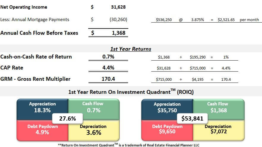 Rental property spreadsheet analysis first year returns Arvada duplex