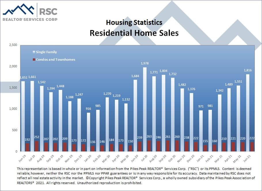 Colorado Springs June 2021 real estate residential home sales
