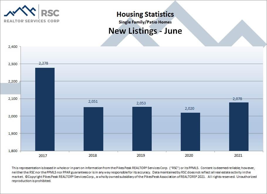 Colorado Springs June 2021 real estate new listings